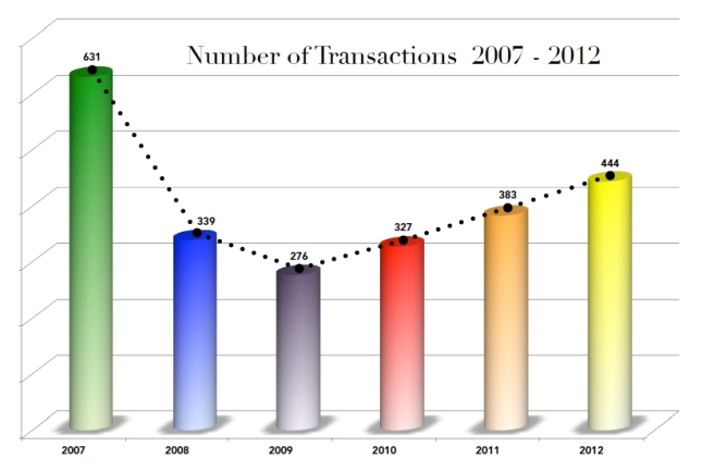 Number of Transactions 2007-2012